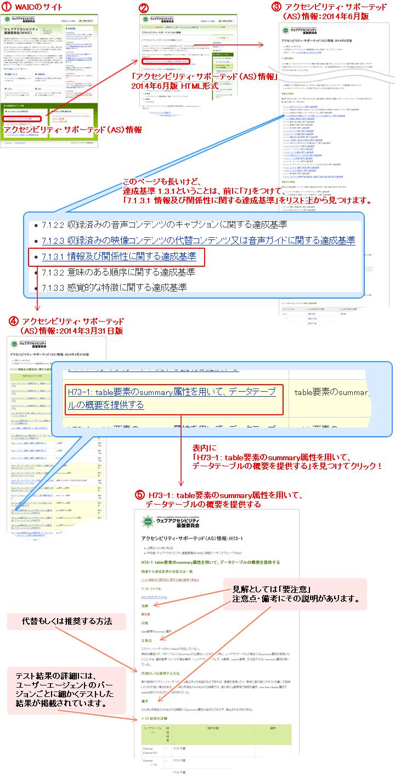 情報を探すまでにやったサイトのキャプチャと該当ページの説明
